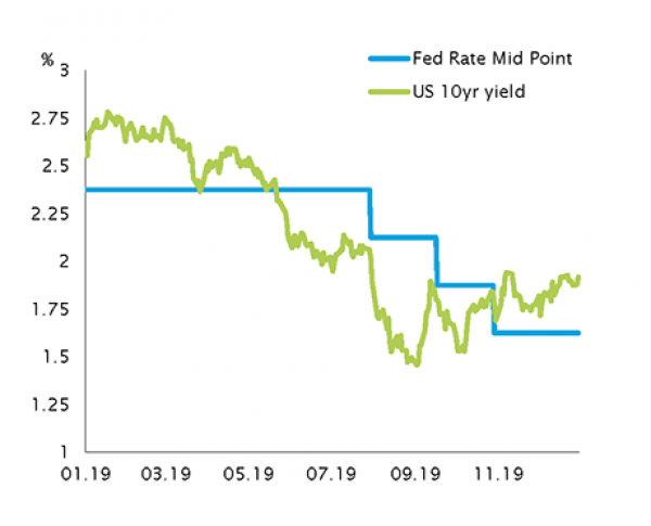 US Short- and Long-Term Yields