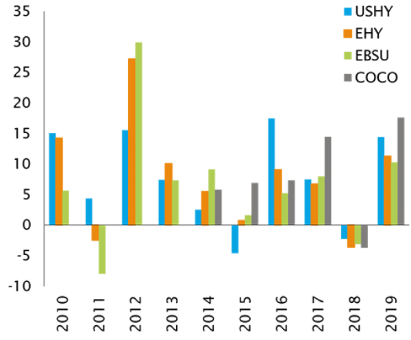 Annual total returns for credit markets