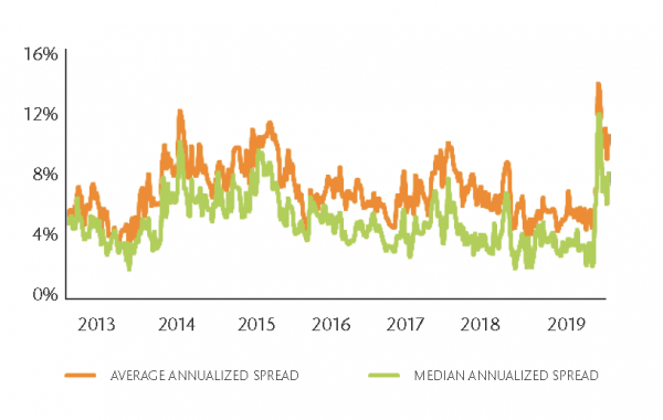 M&A Spreads