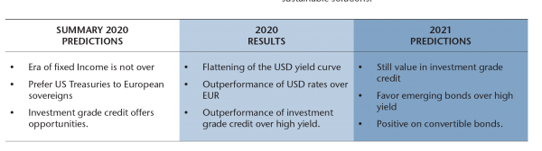 PREDICTIONS - Fixed Income
