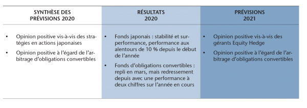 PREDICTIONS - Hedge Funds