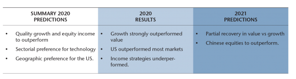 Predictions EQUITY MARKETS