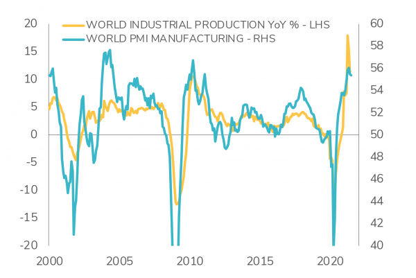 Graph on production