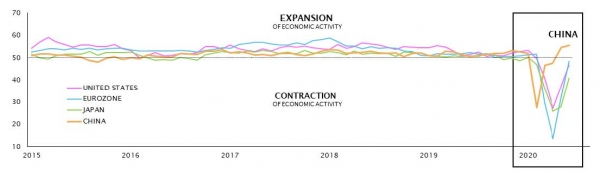 Index of economic activity by country
