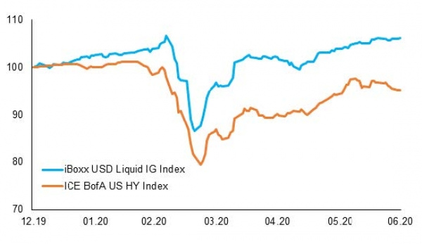 US Investment Grade outperformed US High Yield in the second part of June