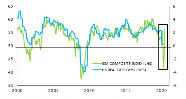 United States - monthly activity index (ism) and real gdp yearly change