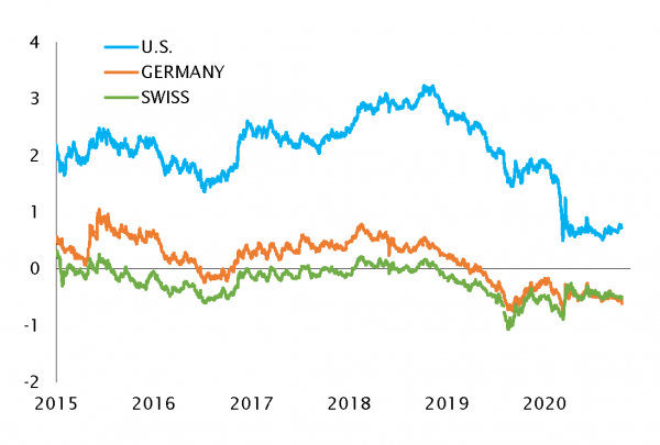 U.S, GERMAN AND SWISS 10-YEAR GOVERNMENT RATES