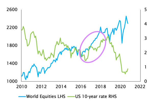 GLOBAL EQUITIES AND US TREASURY 10-YEAR RATE