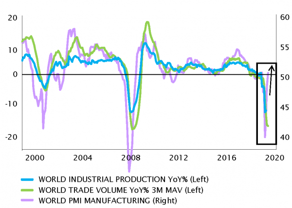 Global activity has fallen off a cliff, but it is already picking-up