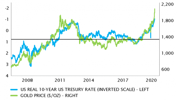 Gold price and USD real 10y rate (inverted scale)