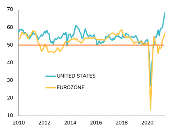 Europe will experience very strong growth as restrictions are gradually lifted, while the US can hardly improve much more and will stabilize at an elevated level PMI COMPOSITE INDICES OF ECONOMIC ACTIVITY