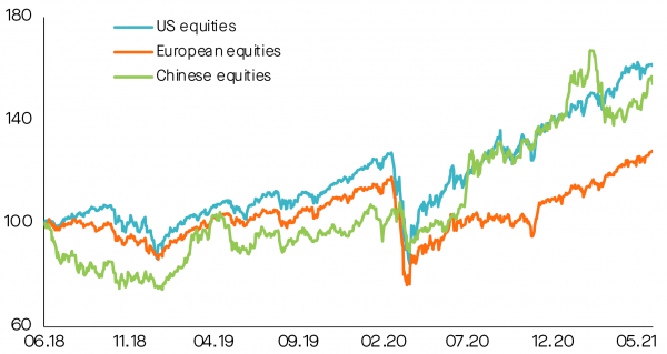 Performance of equities