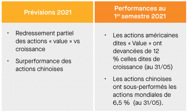 PERSPECTIVES DES ACTIONS